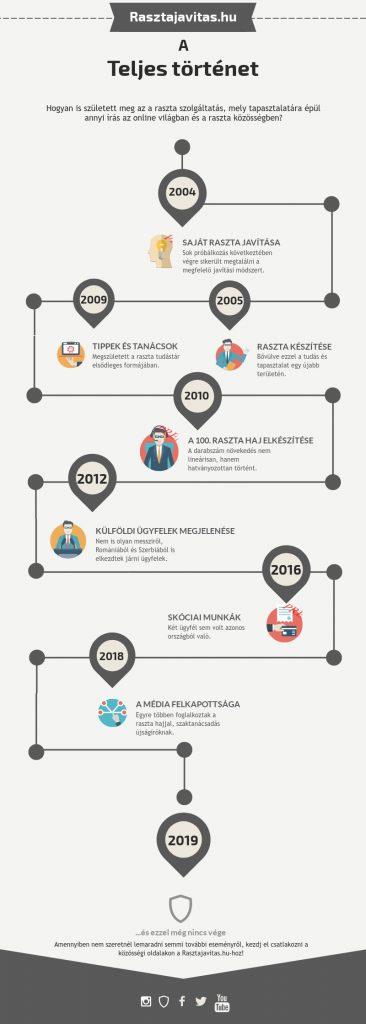 Rasztajavitas.hu Infografika Történet